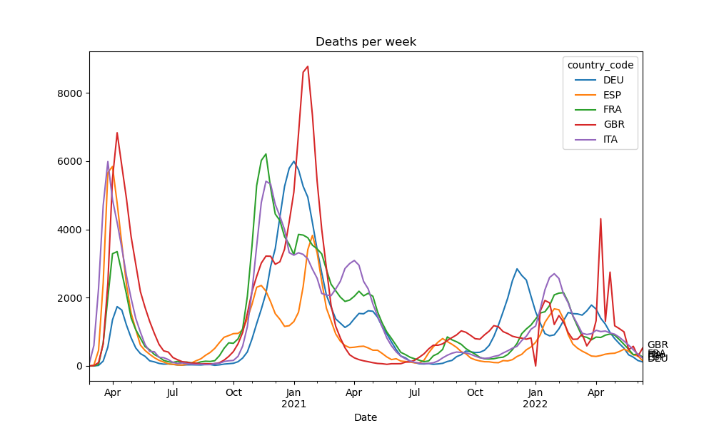 Deaths per week in selected European countries