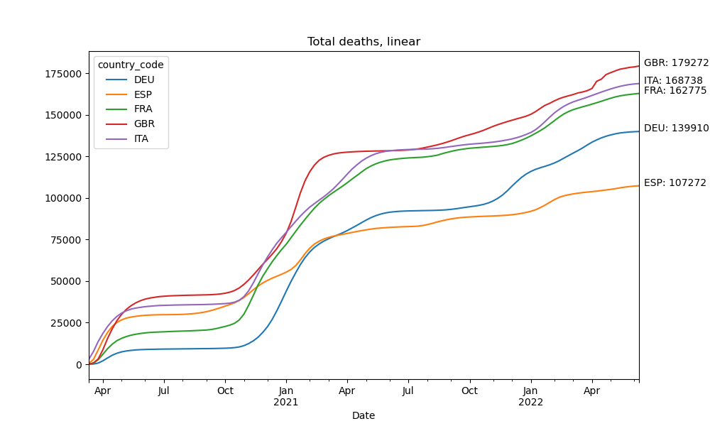 Total deaths in selected European countries