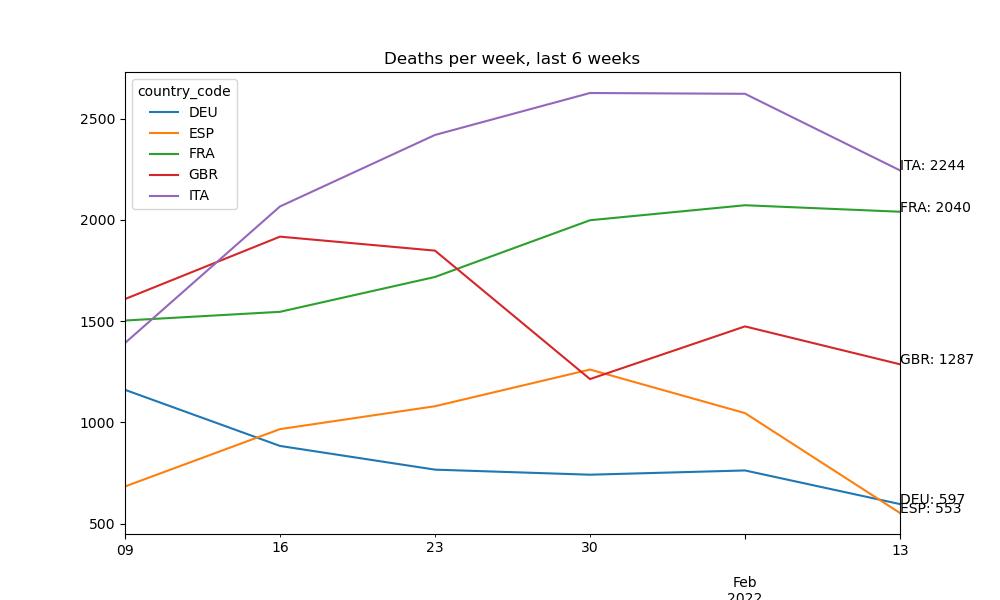 Deaths in past six weeks in selected European countries